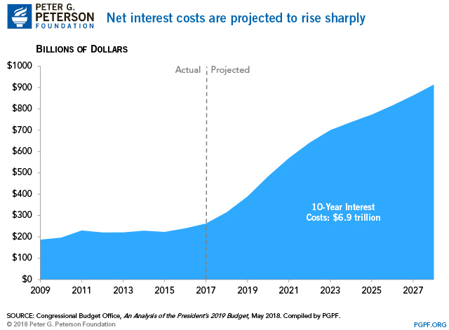 Higher Interest Rates and the National Debt