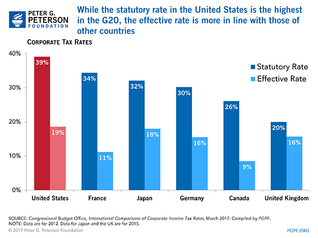 Five Charts to Help You Better Understand Corporate Tax Reform