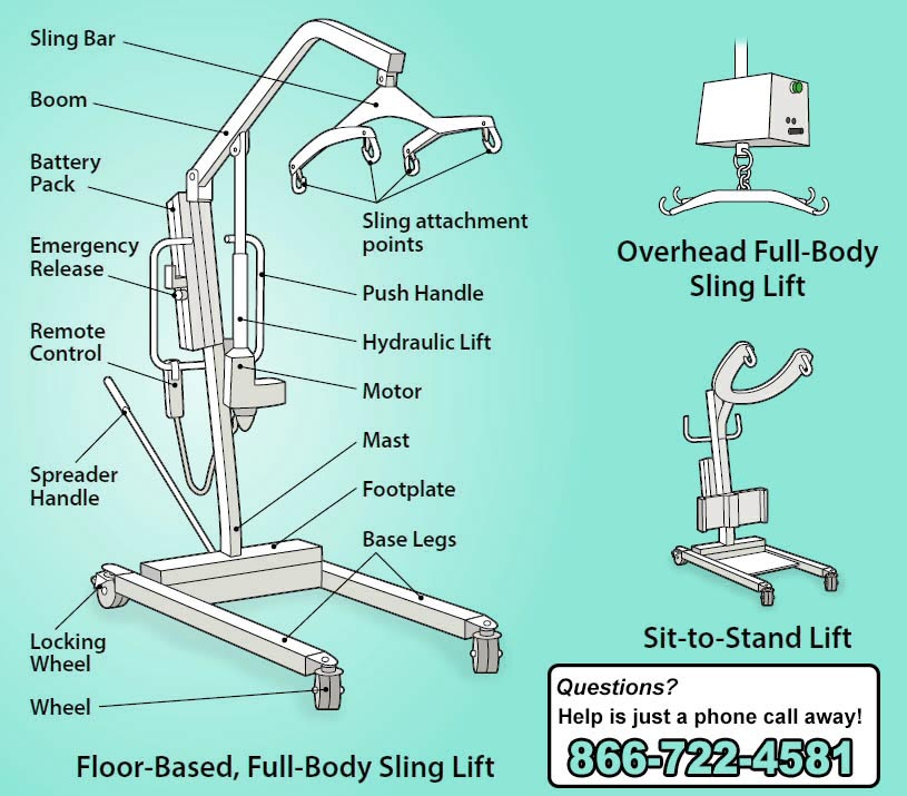 How to use a Hoyer Lift - Proper use of Hoyer Lift - Safety