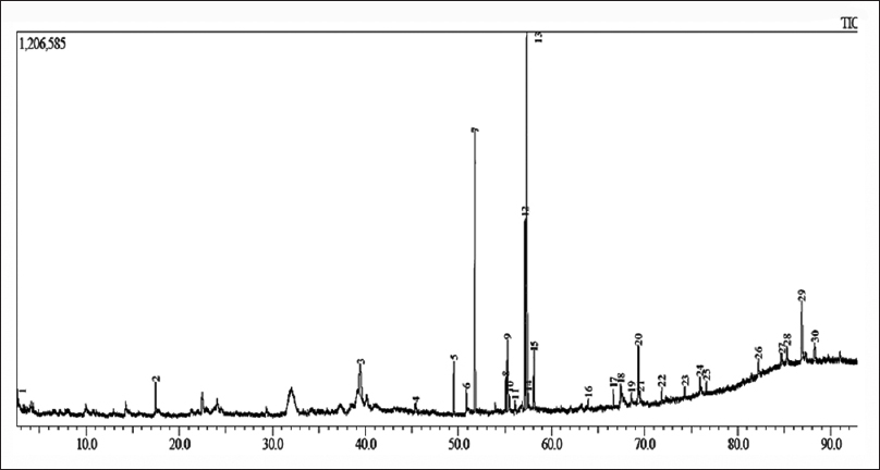 Chemical composition of Moringa oleifera ethyl acetate fraction and