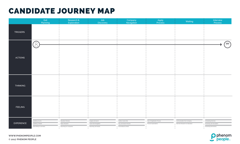 Candidate Journey Map Template Phenom People - Map Template