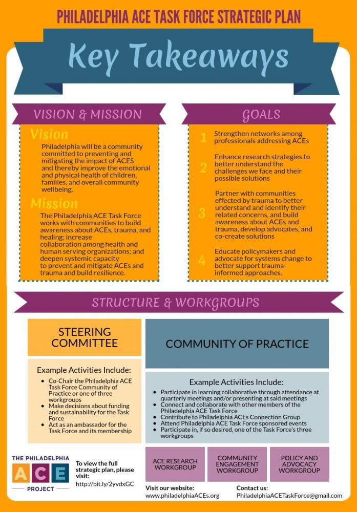 Philadelphia ACE Task Force Strategic Plan ACES Philadelphia - strategic plan