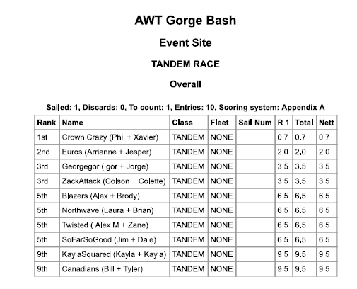 2016 Gorge Beach Bash Tandem Results
