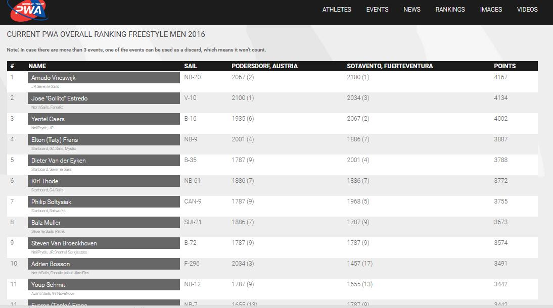 PWA 2016 World Tour Freestyle Ranking