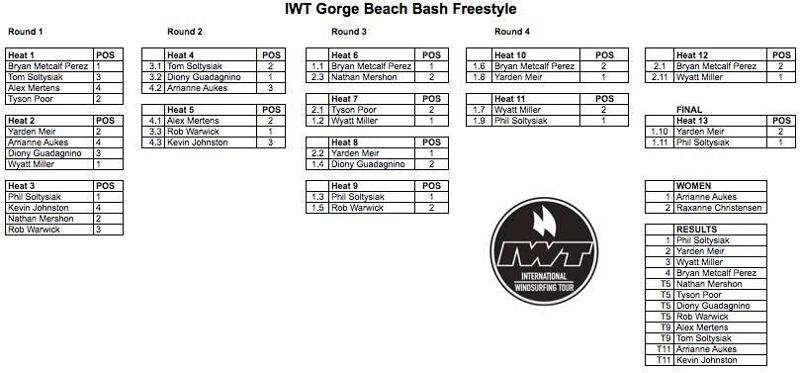 IWT Gorge Beach Bash Results