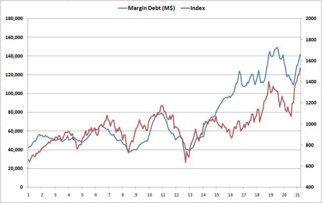 margindebt