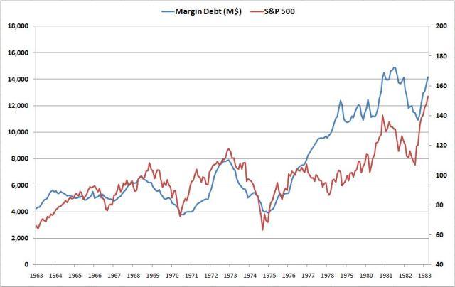 margindebtactual