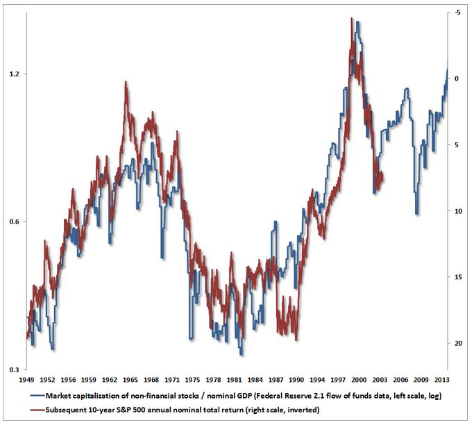Valuation and Stock Market Returns Adventures in Curve Fitting