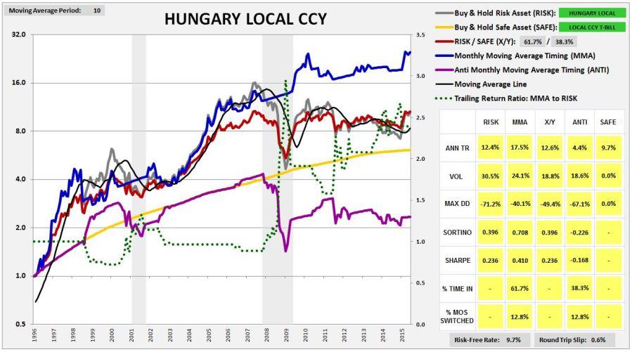 hungary1995lccy