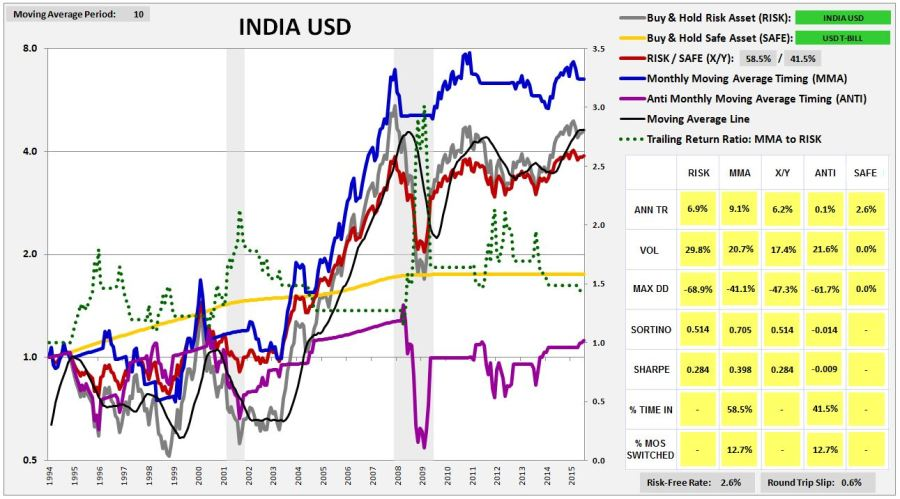 india1992usd