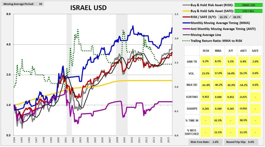 israel1992usd