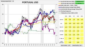 portugal1987usd