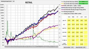 retail1927-2015