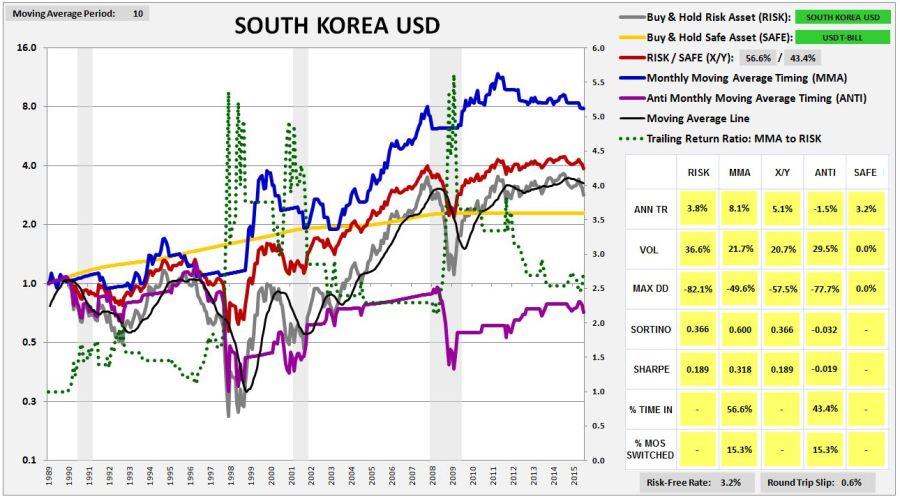 southkorea1987usd