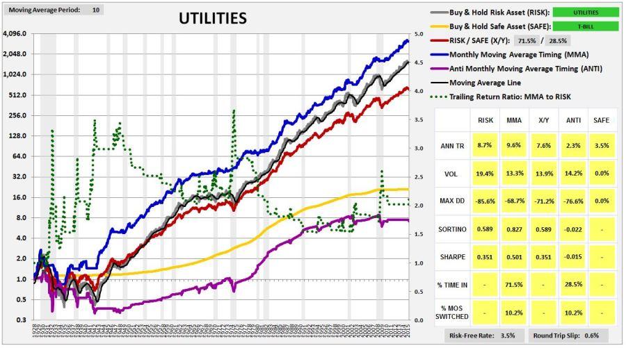 utilities1927-2015