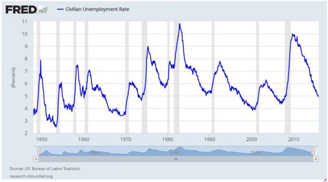 In Search of the Perfect Recession Indicator