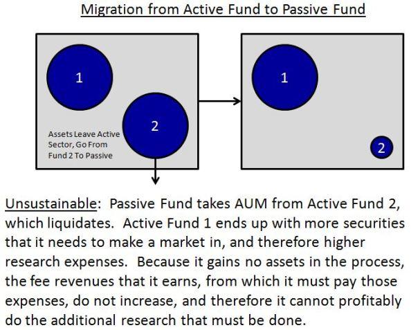 Fund2topassive