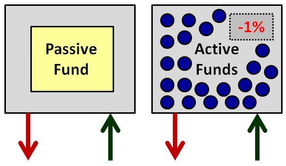 activepassive