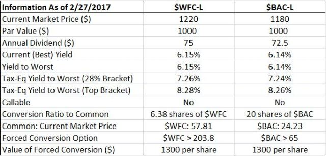 wfc bac table
