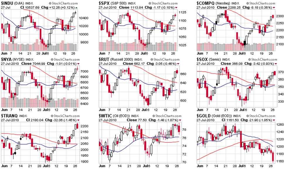 Which Way Wednesday \u2013 Beige Book Boost or Bust? Phil\u0027s Stock World
