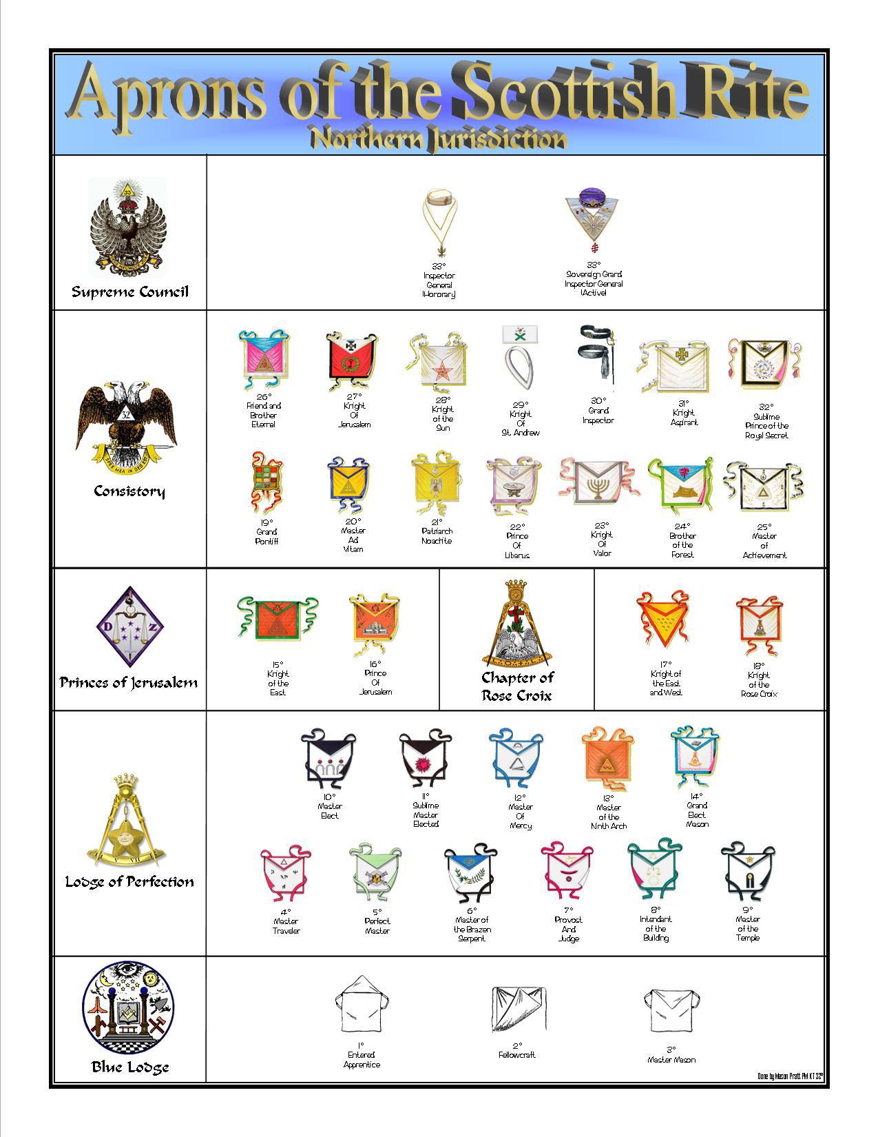 chronological order of york rite degrees professional resume chronological order of york rite degrees the orders and degrees of the masonic family yorkritedegrees scottish