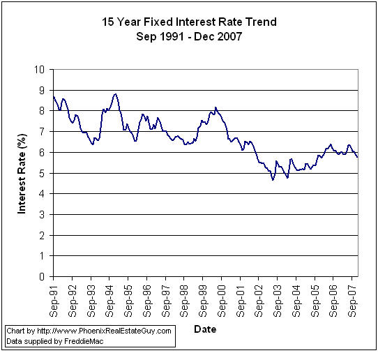 Historical Mortgage Rate Trend Charts - The Phoenix Real Estate Guy