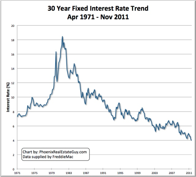 Historical Mortgage Rate Chart 30 Year Fixed Interest Loan - The - Rate Chart