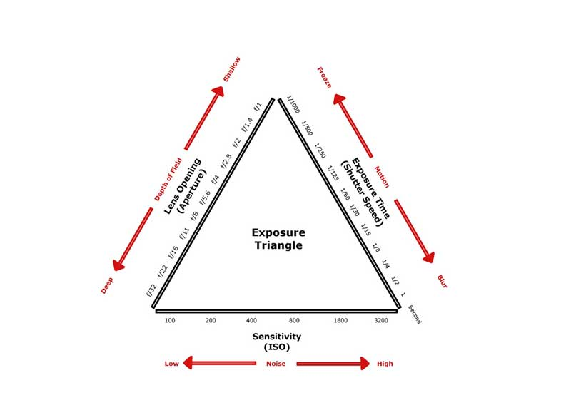 understanding exposure-triangle