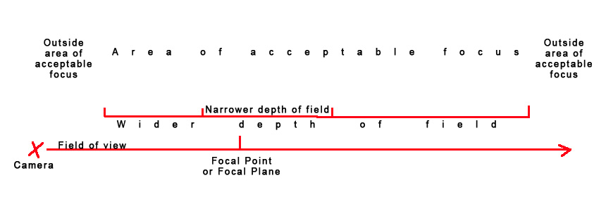Hyperfocal Distance and Depth Of Field Made Simple(er) by Sean
