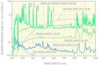 Bau von Gebuden: Xenon light spectrum