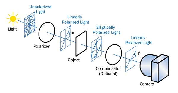 Polarization-Based Imaging Basics and Benefits Features Jul