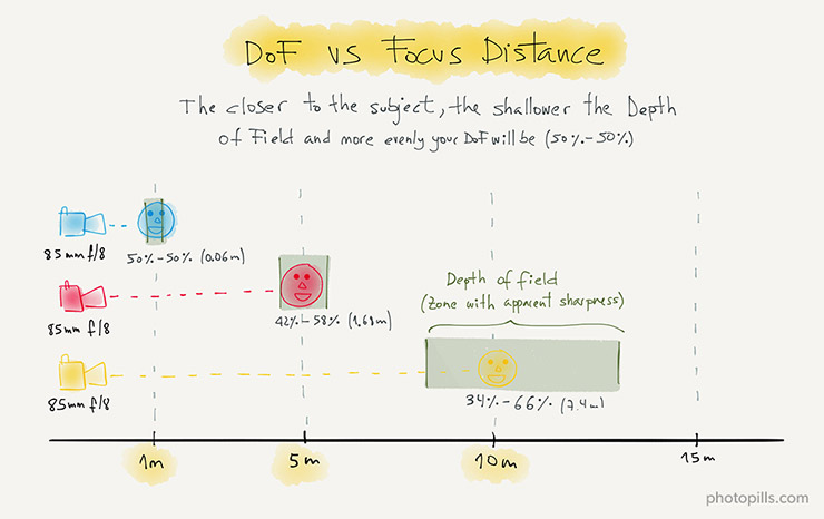 The Ultimate Photography Guide to Depth of Field (DoF) PhotoPills