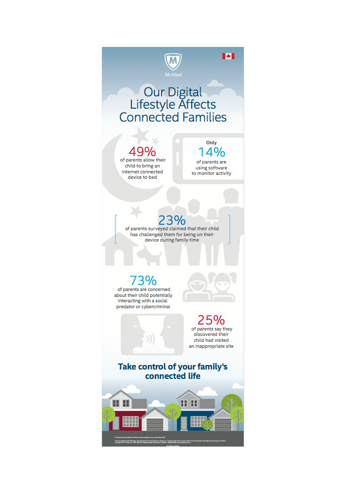 Intel Security Survey \u201cNew Family Dynamics in a Connected World