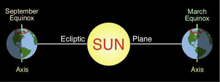 6(h) Earth-Sun Geometry