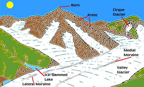 10(af) Landforms of Glaciation