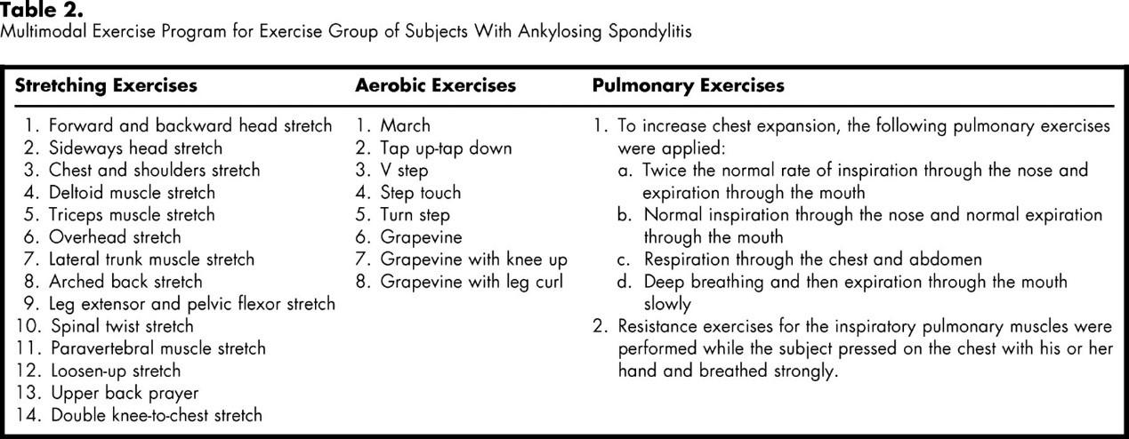 Ankylosing Spondylitis - Physiopedia