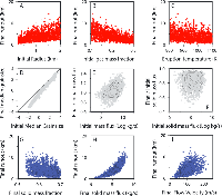 Fig. 5 - Sensitivity analysis results