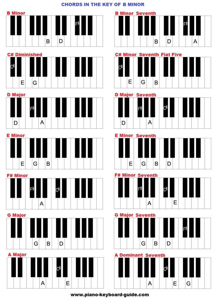 piano key guide