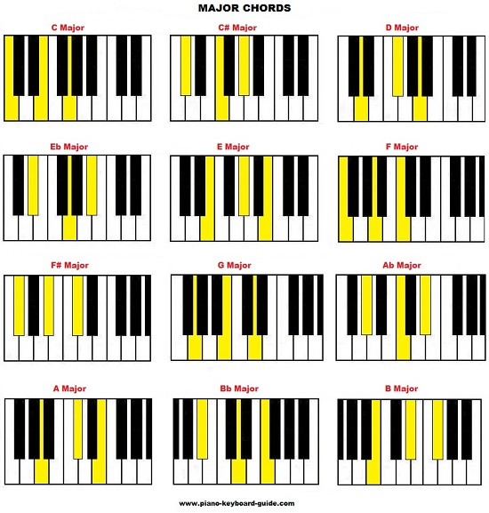 List of piano chords \u2013 free chord charts