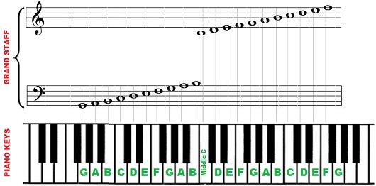 Piano notes and keys \u2013 88 key piano