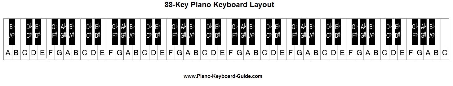 Piano keyboard diagram \u2013 piano keyboard layout