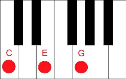 C Piano Chord Tutorial Easy - Piano Lessons Online