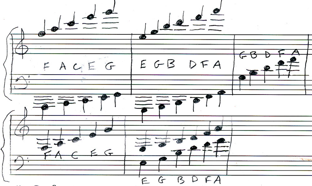 Reading Notes Above and Below the Staff - Piano World Piano - piano notes chart
