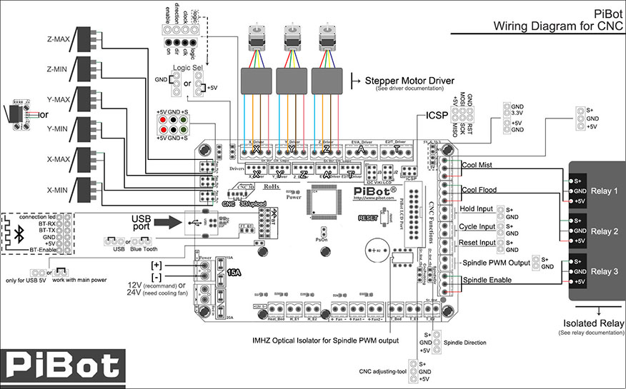 Wiring Diagram For Homemade Cnc Wiring Diagram