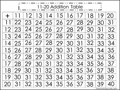 Twin Pack laminated Dry Erase Math Subtraction Table and Answer Key - Subtraction Table