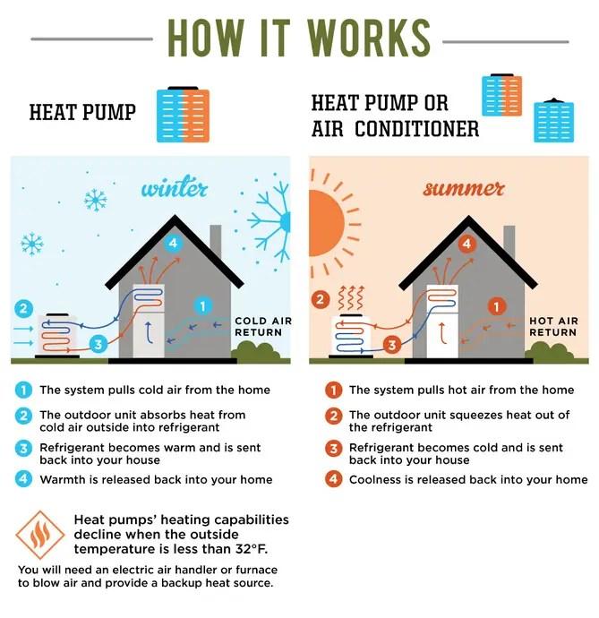 AC Units VS Heat Pump VS Dual Fuel Packaged System VS Furnace