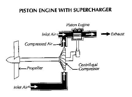 development of the aircraft piston engine