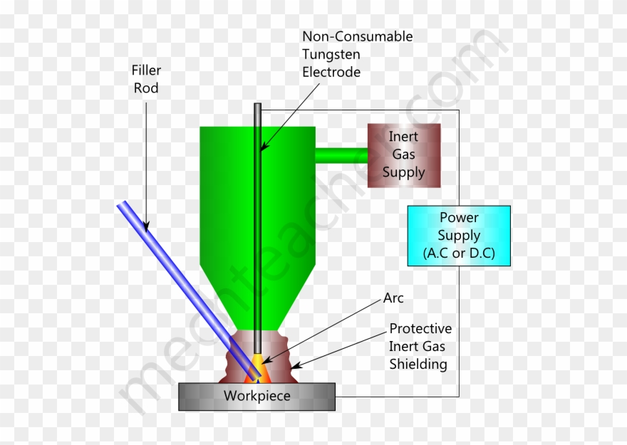 Tig Welding Diagram Wiring Diagram Todays Welder Wiring - Tig