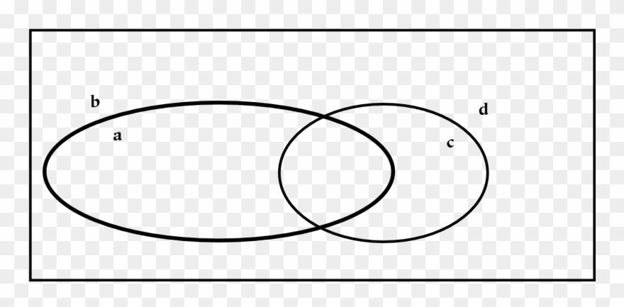 Venn Diagram - Hierarchy Clipart (#980300) - PinClipart