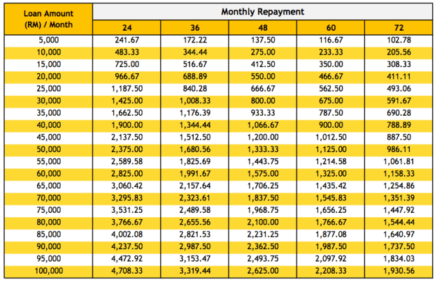 maybank_loan_table
